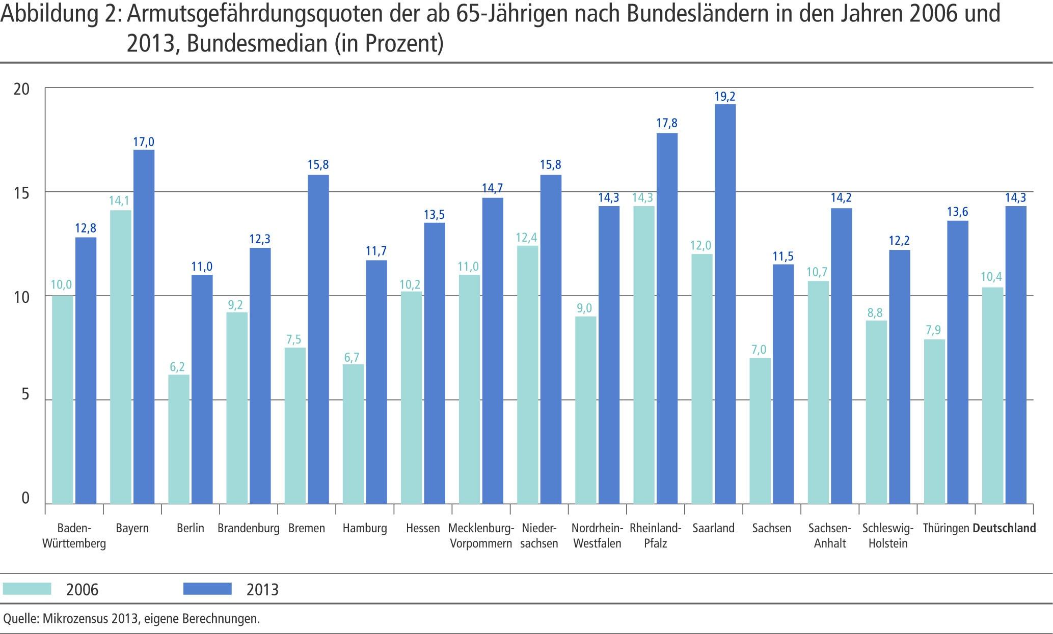 Quote der Armutsgefährdung nach Bundesländern