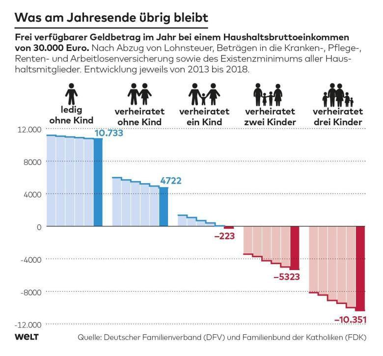 Familien zahlen fast genauso viel an die Sozialkassen