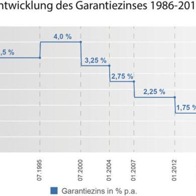 garantiezins-lebensversicherungen-entwicklung
