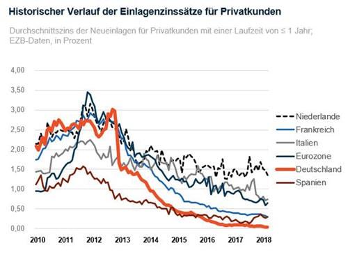historischer-verlauf-der-einlagenzinssaetze-fuer-privatkunden