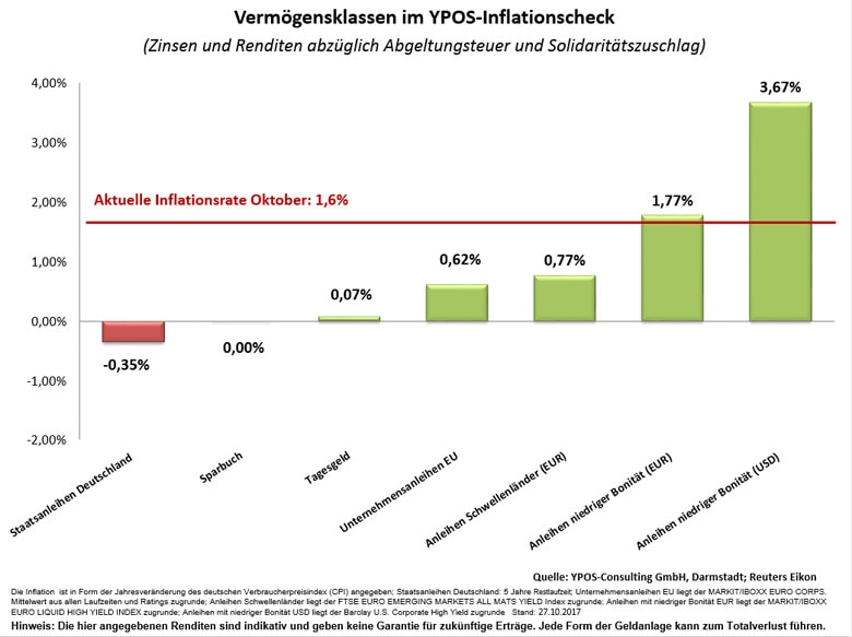 Inflation im Vergleich zu den Zinsen