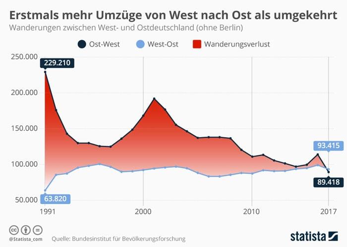 Wanderung von Westdeutschland nach Ostdeutschland