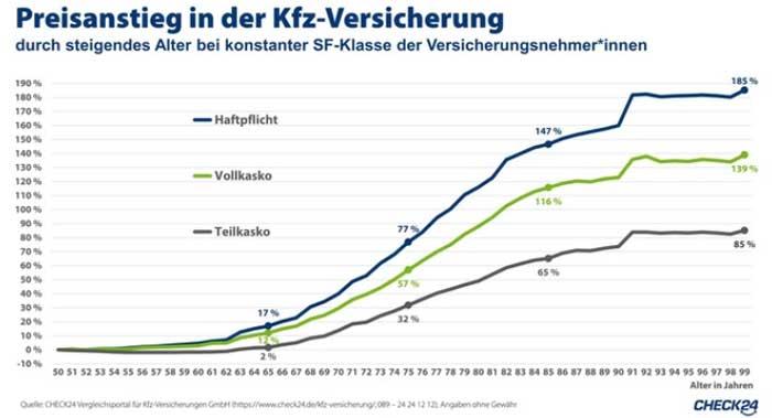 Kfz-Versicherung im Vergleich