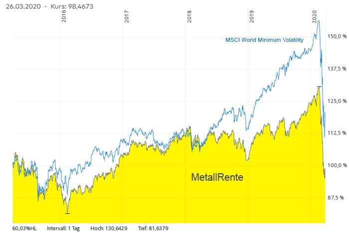 Metallrentefonds