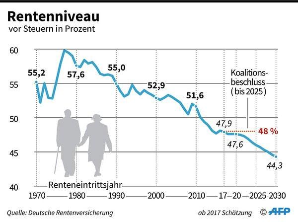 Das Rentenniveau fällt auf 44,3 Prozent, wenn nichts passiert Quelle: Berliner Zeitung