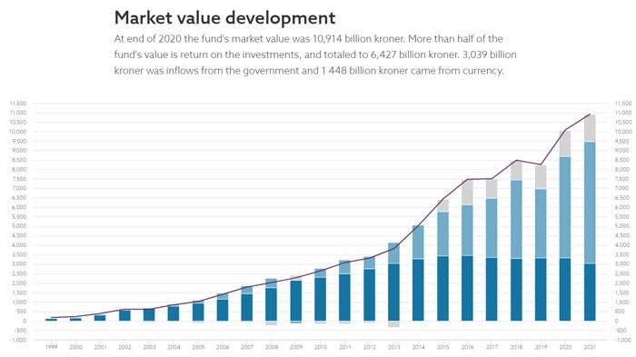 Wertentwicklung Norwegens Staatsfonds