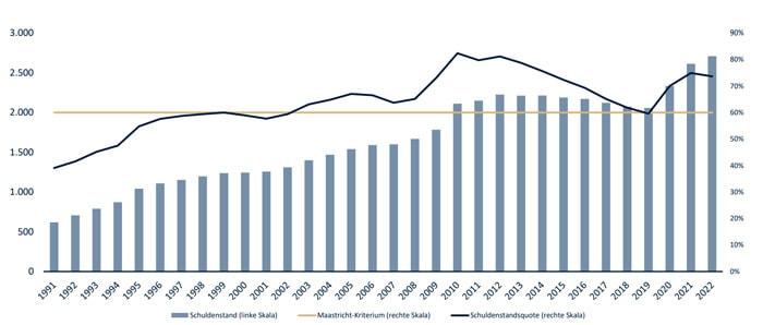Deutschland versinkt im Schuldensumpf