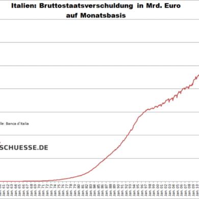 staatsschulden italien