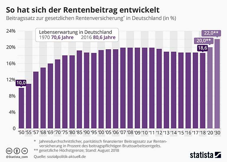 Rentenbeitragssatz in Deutschland