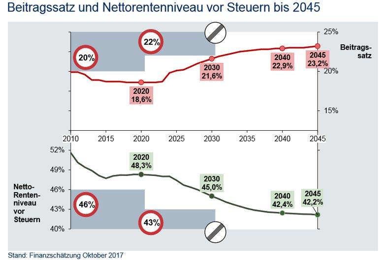 Beitragssatz und Nettorentenniveau vor Steuern bis 2045. Das Niveau der Rente sinkt und der Beitragssatz steigt