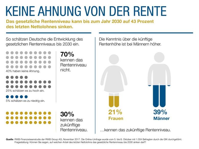 Gros der Deutsche hat keine Ahnung von Rente