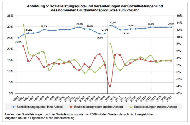 Sozialquote - Sozialausgaben im Vergleich zum Bruttoinlandsprodukt
