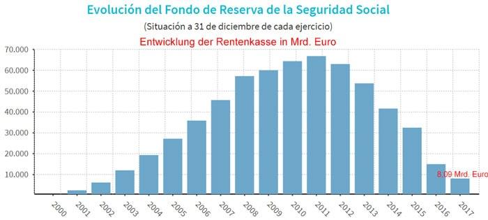 Spaniens-Rentenkasse - geplündert von der Regierung
