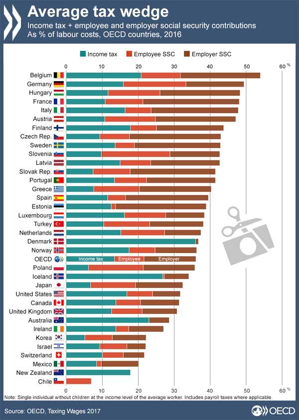 Belgien und Deutschland sind Spitze bei Steuern und Abgaben Quelle: OECD
