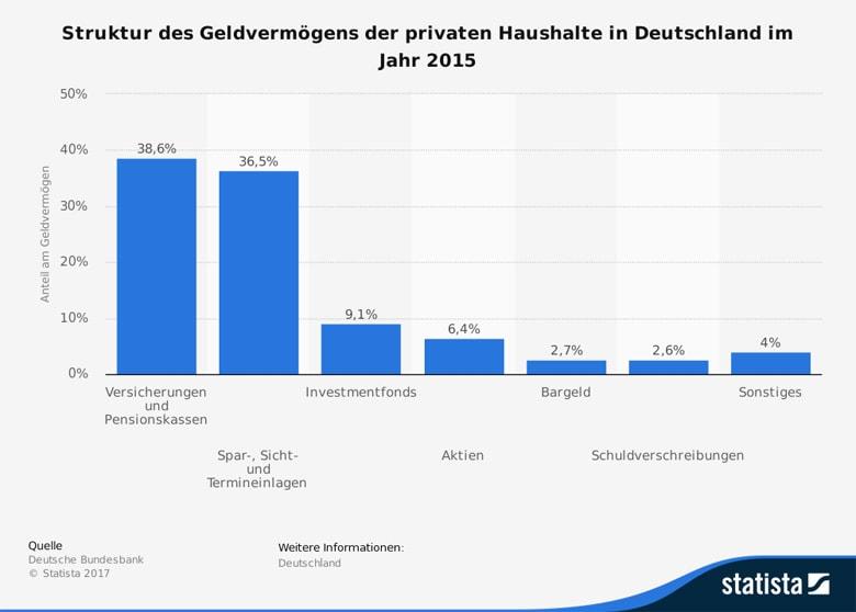 Struktur des Geldvermögen der privaten Haushalte in Deutschland 2015