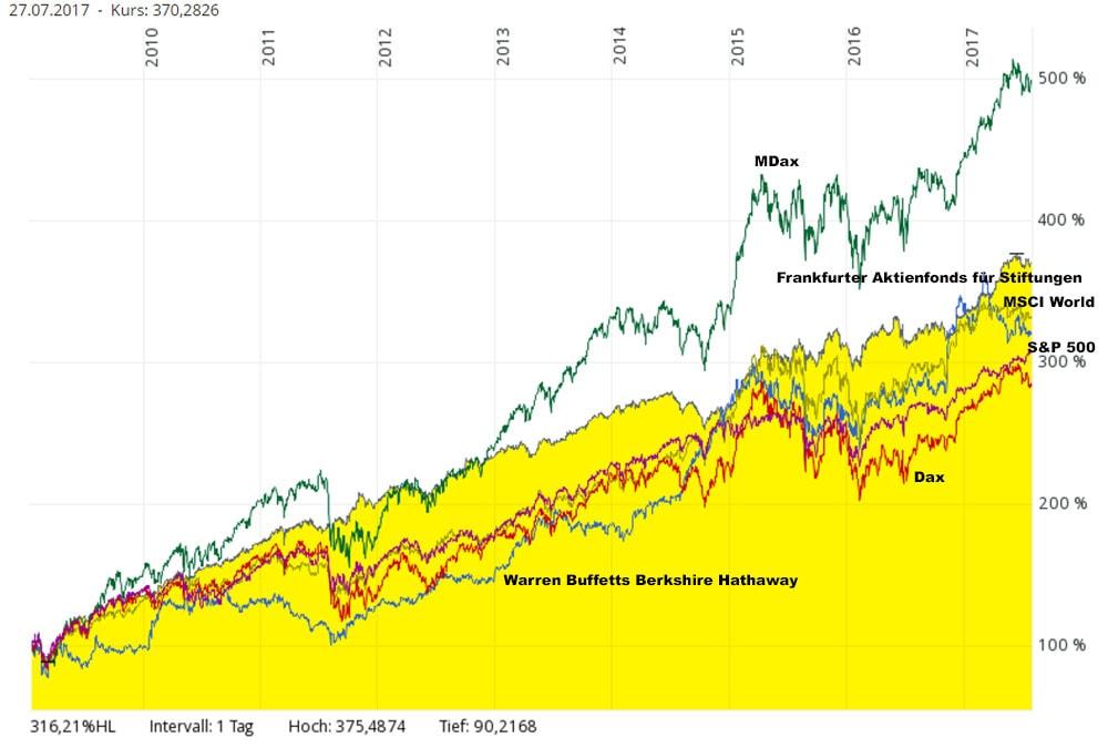 Vergleichschart Berkshire Hathaway und MDax