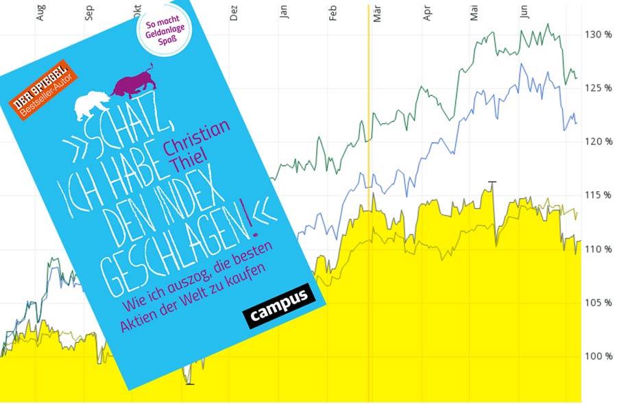 Buch von Christian Thiel und Kursverlauf seines Depot im Vergleich zu MDax, Dax und S&P 500
