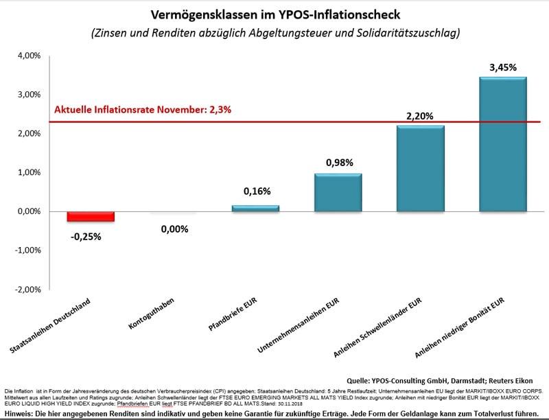 ypos-inflationscheck